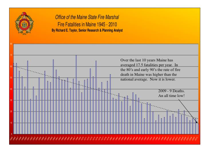 Over the last 10 years Maine has averaged 17.5 fatalities per year.  In the 80's and early 90's the rate of fire death in Maine was higher than the national average.  Now it is lower.
