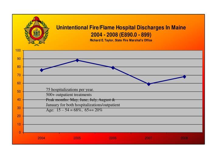 75 hospitalizations per year.