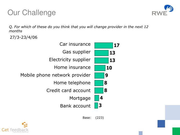 Q. For which of these do you think that you will change provider in the next 12 months