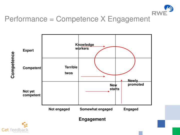 Performance = Competence X Engagement