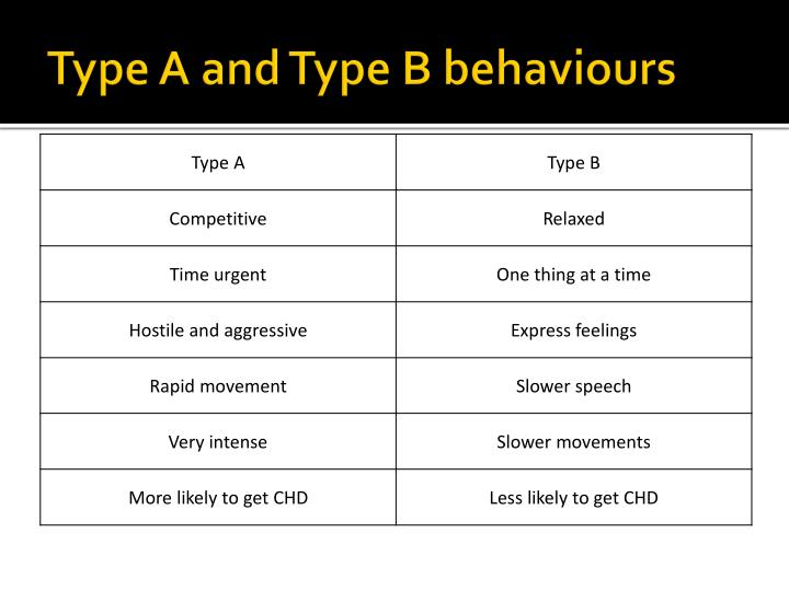 Type A and Type B behaviours