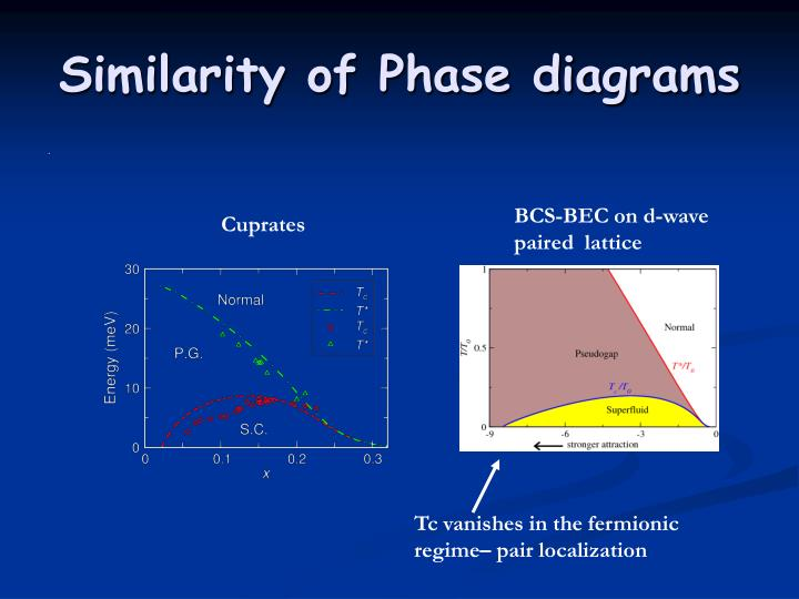 Similarity of Phase diagrams