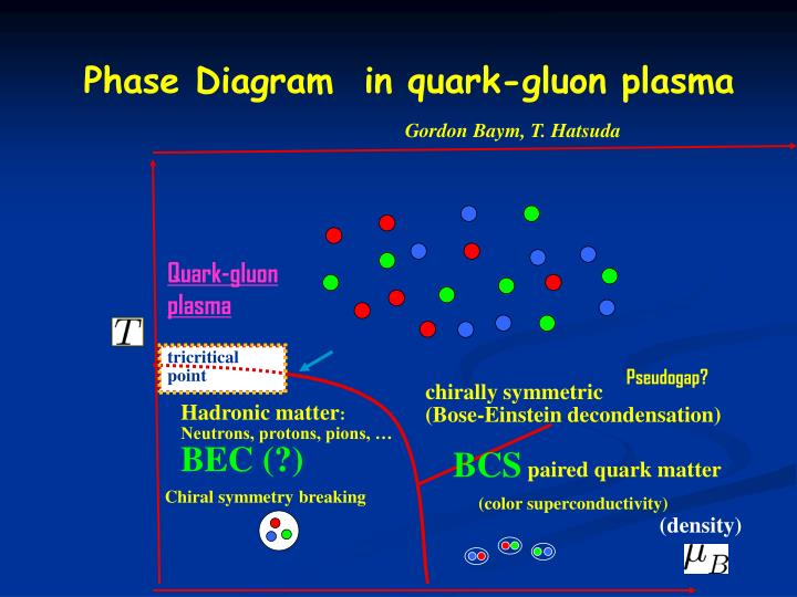 Phase Diagram  in quark-gluon plasma
