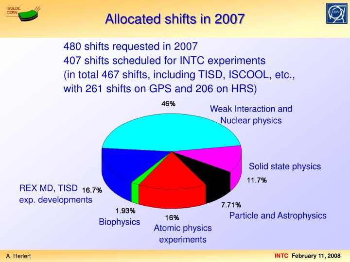 Allocated shifts in 2007
