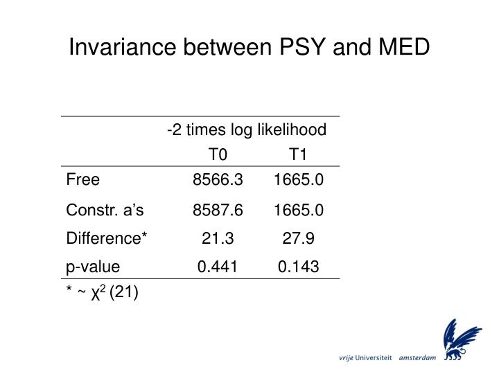 Invariance between PSY and MED