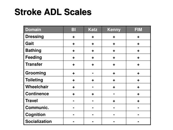 Stroke ADL Scales
