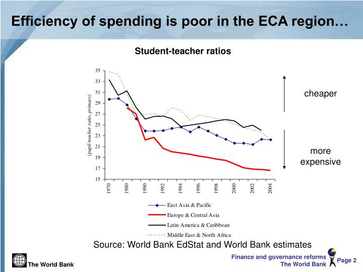 Efficiency of spending is poor in the ECA region…