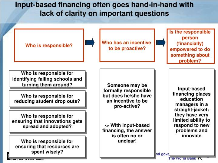 Input-based financing often goes hand-in-hand with lack of clarity on important questions