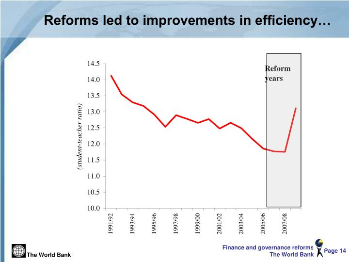 Reforms led to improvements in efficiency…