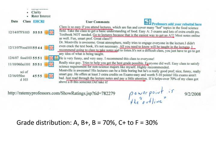 Grade distribution: A, B+, B = 70%, C+ to F = 30%