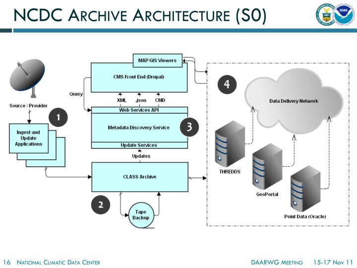 NCDC Archive Architecture (S0)