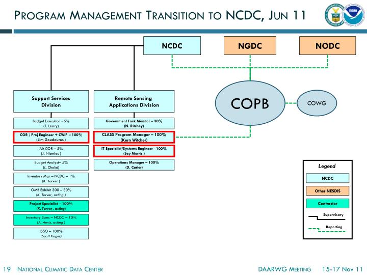Program Management Transition to