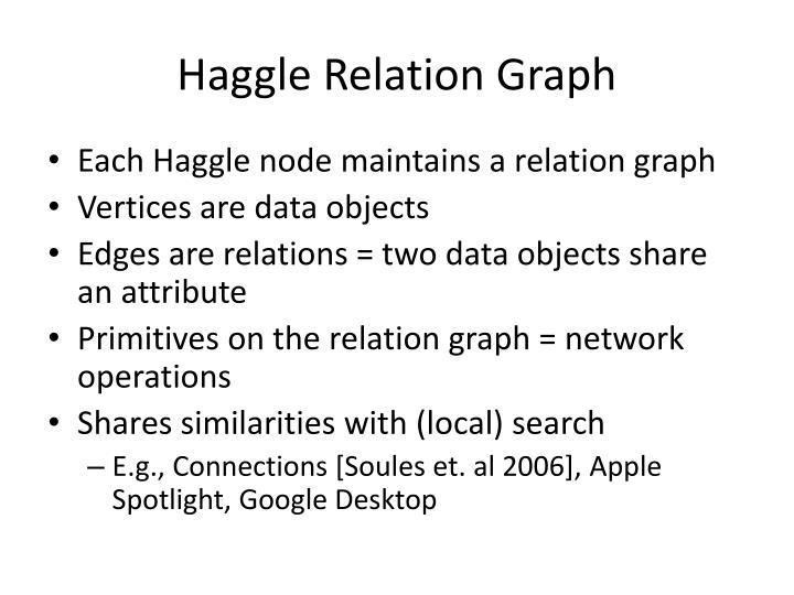 Haggle Relation
