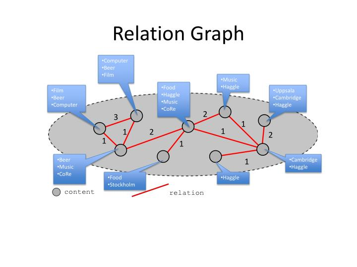 Relation Graph