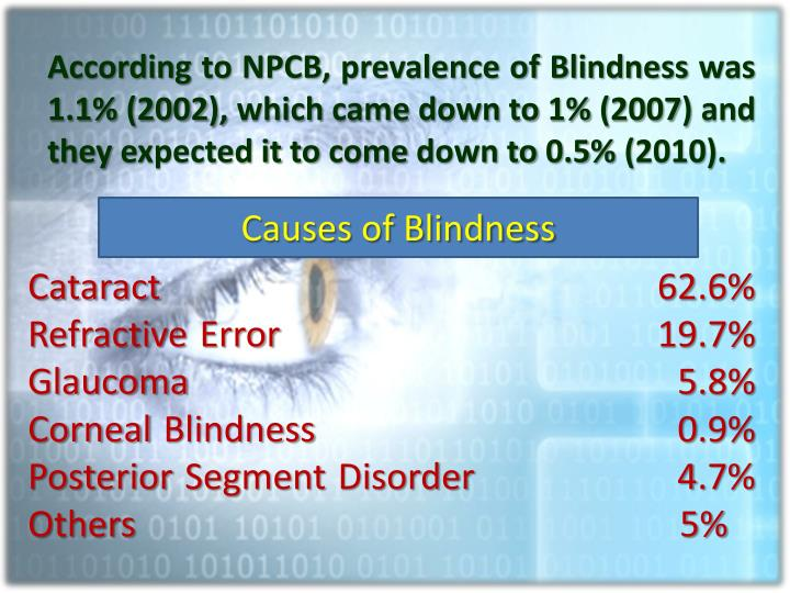According to NPCB, prevalence of Blindness was 1.1% (2002), which came down to 1% (2007) and they expected it to come down to 0.5% (2010).