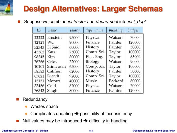 Design alternatives larger schemas