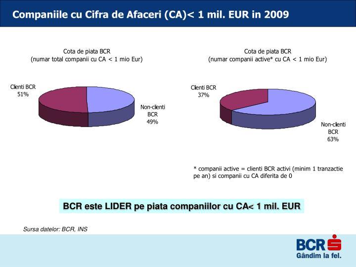 Companiile cu Cifra de Afaceri (CA)< 1 mil. EUR in 2009