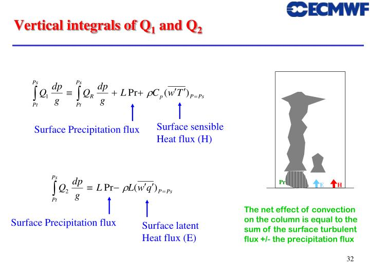 Vertical integrals of Q