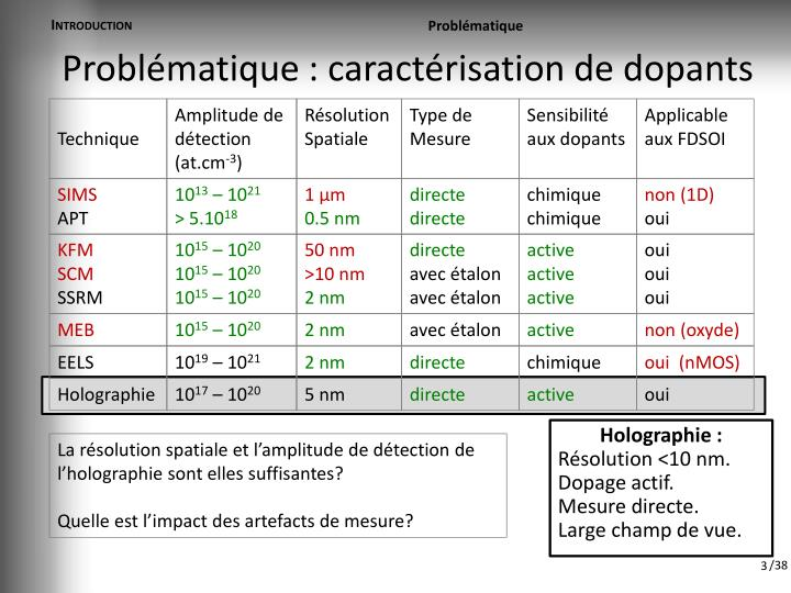 Probl matique caract risation de dopants