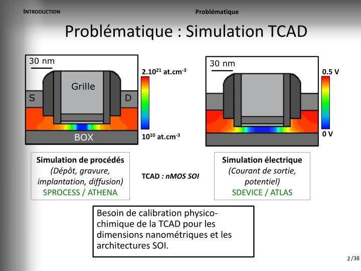 Probl matique simulation tcad