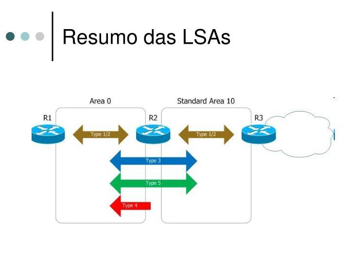 Resumo das LSAs