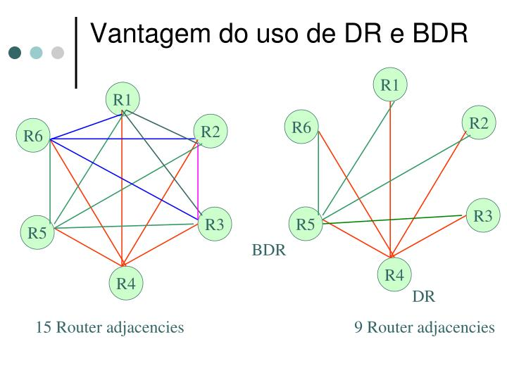 Vantagem do uso de DR e BDR