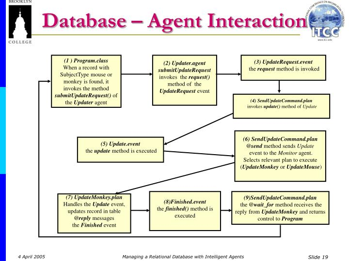 Database – Agent Interaction