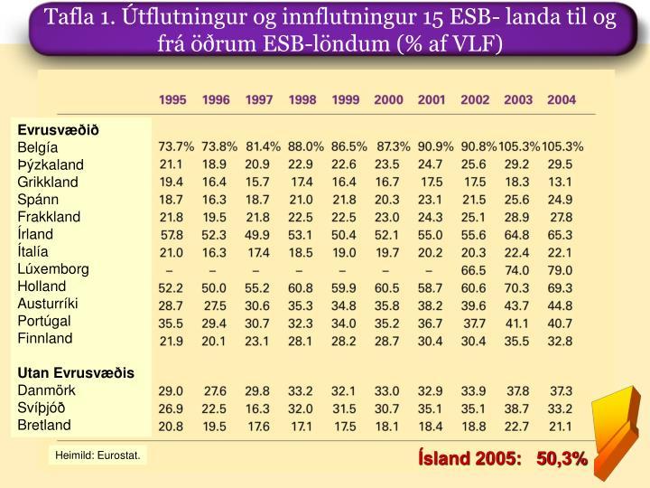 Tafla 1. Útflutningur og innflutningur 15 ESB- landa til og frá öðrum ESB-löndum (% af VLF)