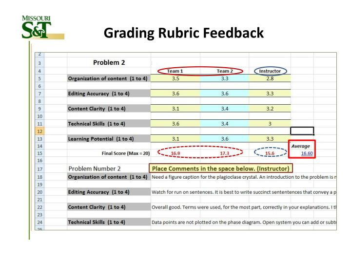 Grading Rubric Feedback
