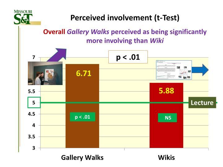 Perceived involvement (t-Test)