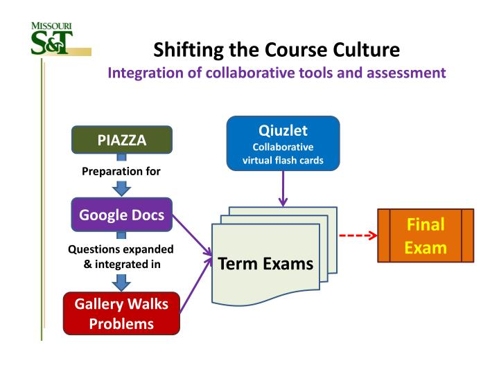 Shifting the Course Culture