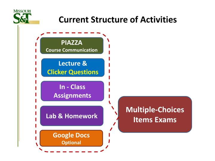 Current Structure of Activities