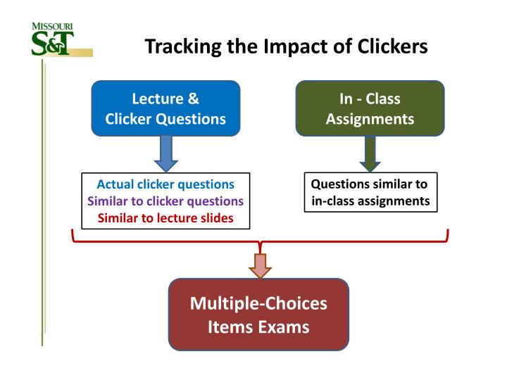 Tracking the Impact of Clickers