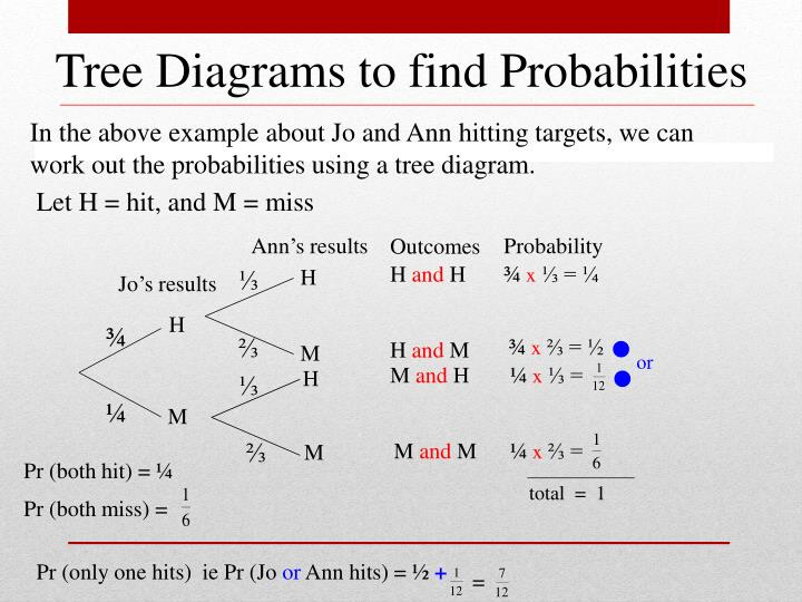 Tree Diagrams to find Probabilities