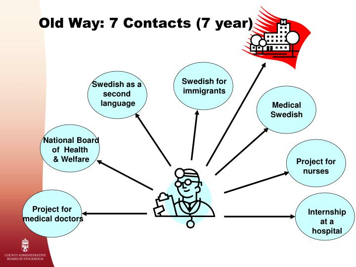 Old Way: 7 Contacts (7 year)