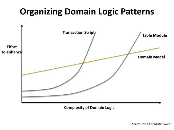 Organizing Domain Logic Patterns
