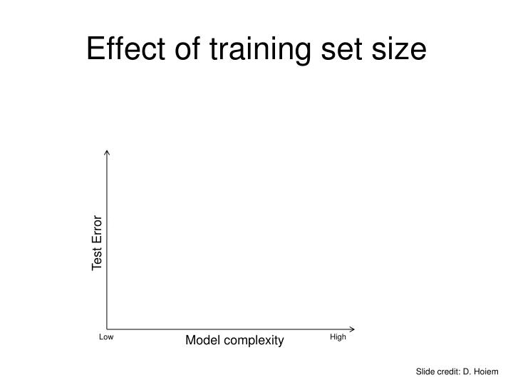 Effect of training set size