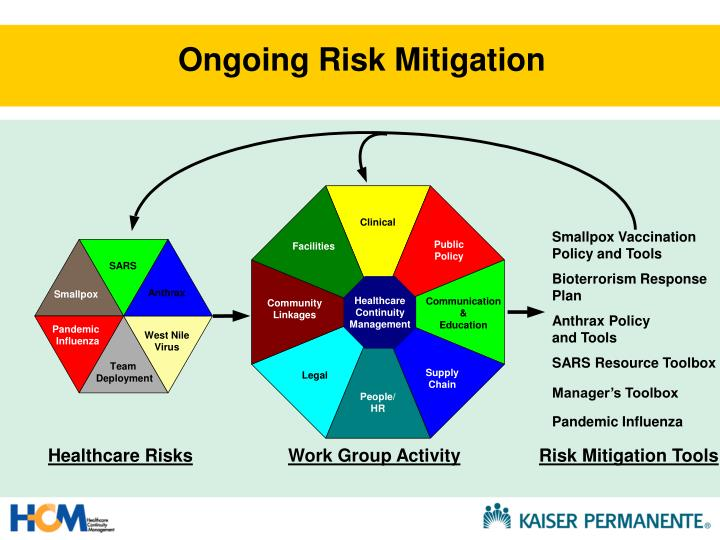 Ongoing Risk Mitigation