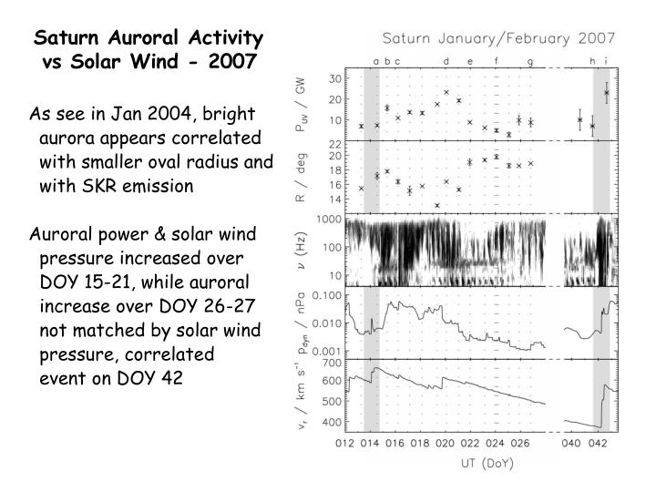 Saturn Auroral Activity