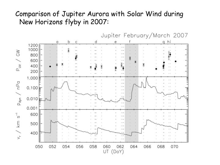 Comparison of Jupiter Aurora with Solar Wind during