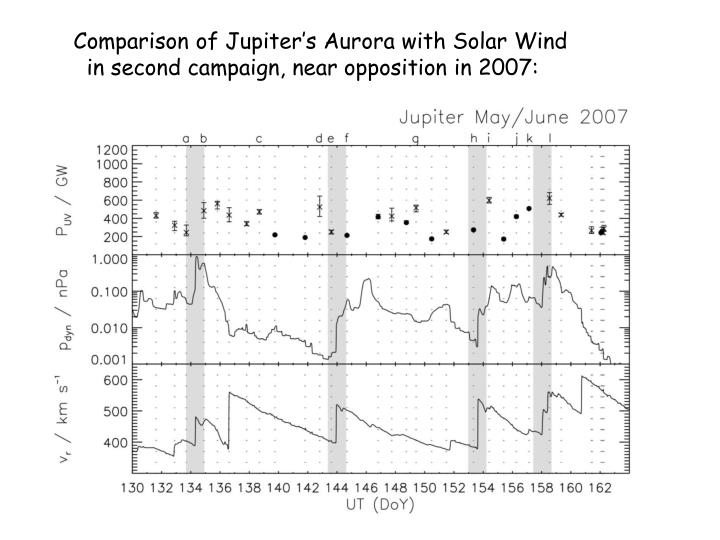 Comparison of Jupiter's Aurora with Solar Wind