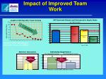 impact of improved team work
