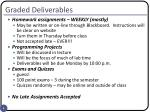 graded deliverables