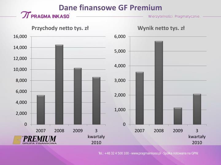 Dane finansowe GF Premium