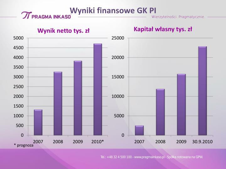 Wyniki finansowe GK PI