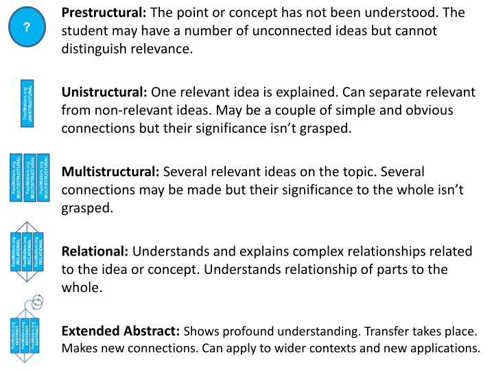 Prestructural: