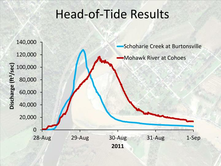 Head-of-Tide Results