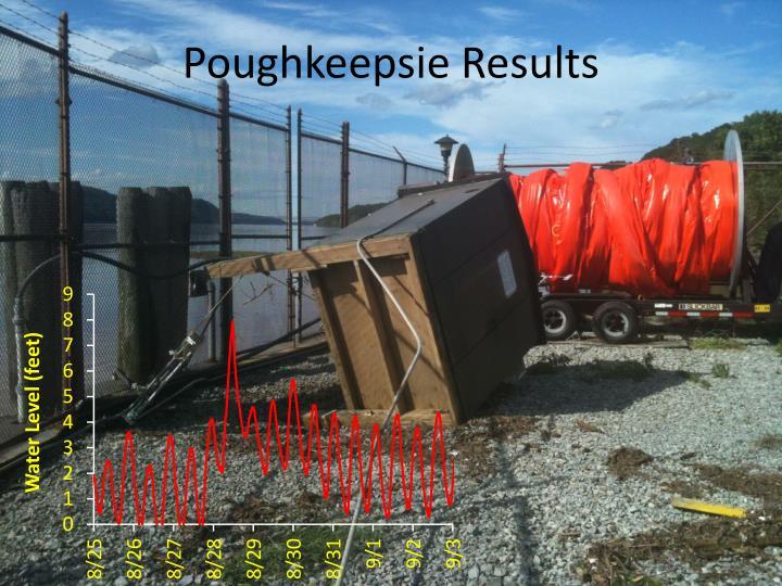 Poughkeepsie Results