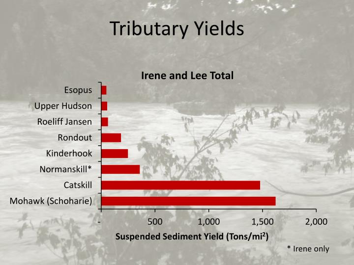 Tributary Yields