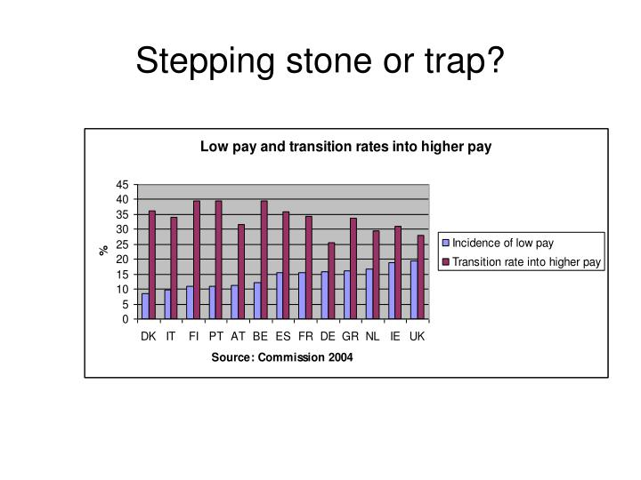 Stepping stone or trap?